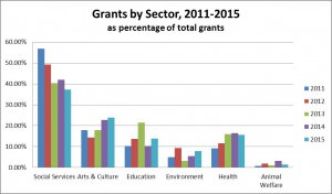 Grants by Sector 2011-2015